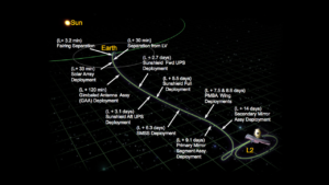 Read more about the article James Webb Space Telescope Post-Launch Deployment Timeline