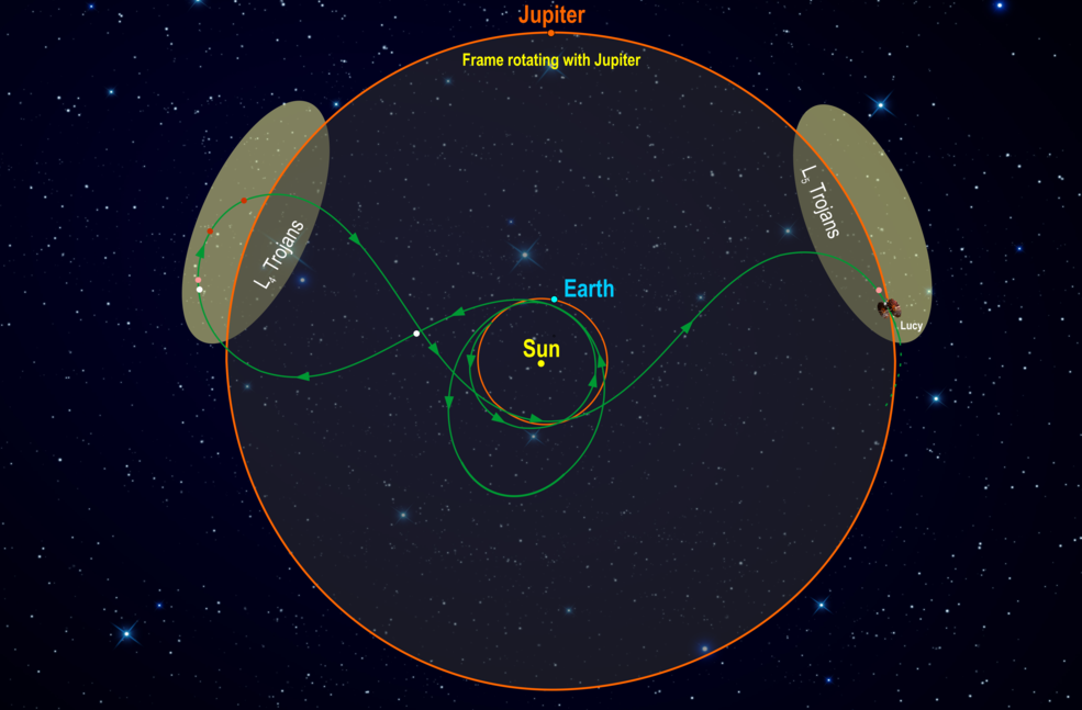 Read more about the article Lucy: The First Mission to the Trojan Asteroids