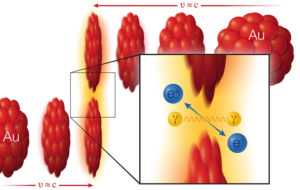 Read more about the article Collisions of Light Produce Matter/Antimatter from Pure Energy